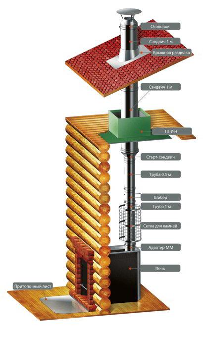 Инструкция феррум дымоходы температура в топке камин